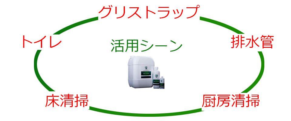 keeen活用のシーン(グリストラップ・トイレ・床清掃・厨房清掃)